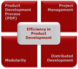 Efficiency modules in product development